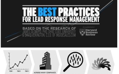 Best Practices for Lead Response Management