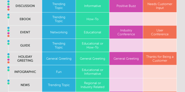 Looking for Content Marketing Ideas? Here's the Content Grid.