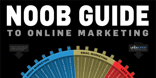 The Noob Guide to Online Marketing [INFOGRAPHIC]